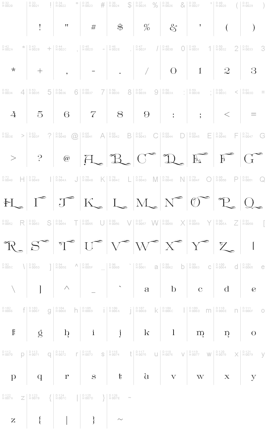 基本拉丁字母 - 字符地图